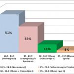 Incidencia de tromboembolismo pulmonar en pacientes con fractura de huesos largos en miembros inferiores