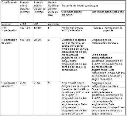 clasificacion-manejo-hipertension-arterial