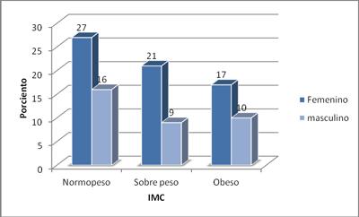 colesterol-indice-masa-corporal-sexo