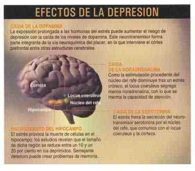 efectos-depresion