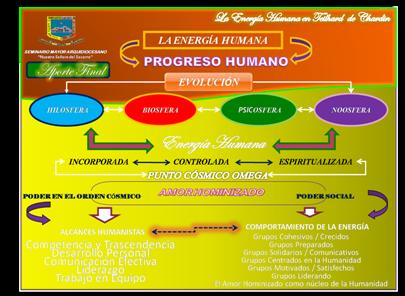 energia-humana-Teilhard-Chardin