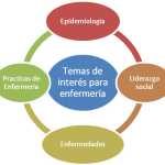 La enfermera Comunitaria como Investigadora en el área de la salud