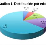 Evaluación de la acción terapéutica para el tratamiento de las infecciones de vías urinarias en un hospital privado de la Ciudad de México
