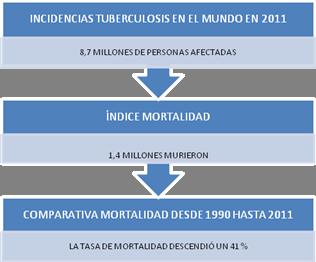 mortalidad-tuberculosis