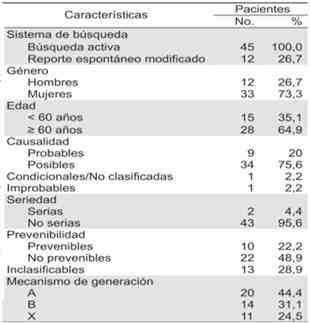 reacciones-adversas-medicamentosas-RAM