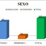 """Seroprevalencia de sífilis en los donantes del banco de sangre """"Dr. Edmundo Piña"""" en los años 2010 – 2012"""