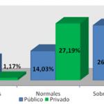 Prevalencia de obesidad en escolares de 7 a 9 años de colegios público y privado en relación al sedentarismo y consumo de lípidos por valoración antropométrica