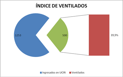 ventilacion-mecanica-UCI-neonatal