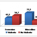 Efectos a corto plazo del uso de los videojuegos violentos sobre parámetros hemodinámicos