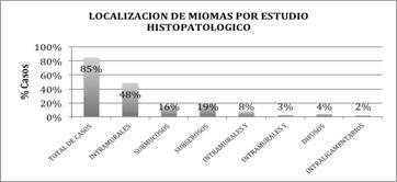 miomatosis-uterina-localizacion