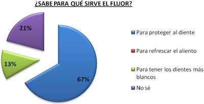 utilidad-fluor