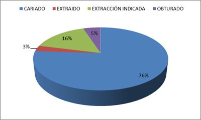indice-CPOD