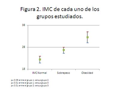 IMC-obesidad-embarazo