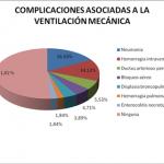 Comportamiento de la ventilación mecánica neonatal