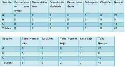 diagnostico-nutricional