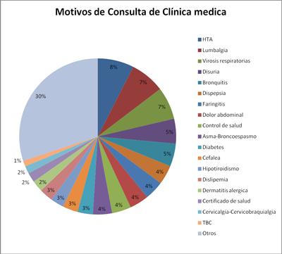 motivos-consulta-clinica-medica