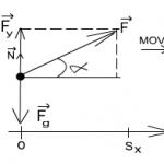Sistema de ejercicios para la Segunda Ley de Newton aplicables en el programa de Física General. Tecnología de la Salud