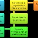 Administración y procesos en Enfermería