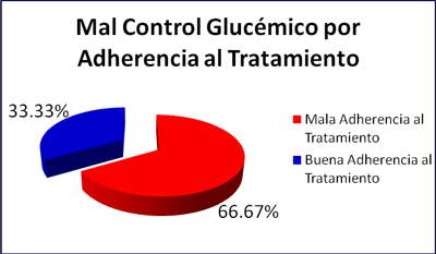 diabetes-mellitus-tipo-2-mal-control-adherencia-tratamiento