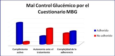 diabetes-mellitus-tipo-2-mal-control-cuestionario-MBG