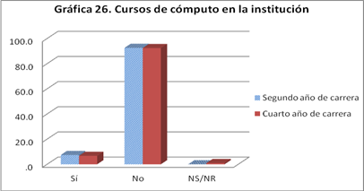 estudiantes-enfermeria-cursos-computo