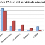 estudiantes-enfermeria-servicio-computo