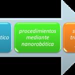 Revisión de Sistemas de liberación farmacológica basados en nanomateriales. Niosomas