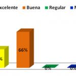 Calidad de los servicios de salud que brinda la dirección de desarrollo estudiantil a los estudiantes de la universidad de Carabobo