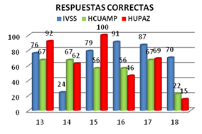 capacitacion-anestesiologia-respuestas-correctas-farmacologia