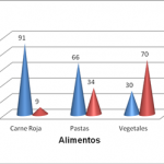 Comportamiento de la hipercolesterolemia en pacientes comprendidos entre 20 y 70 años