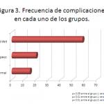 Efecto del índice de masa corporal en las complicaciones obstétricas y neonatales
