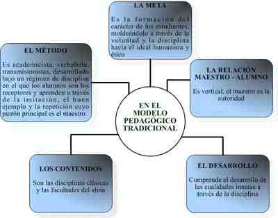 curriculum-curriculo-modelo-pedagogico-tradicional