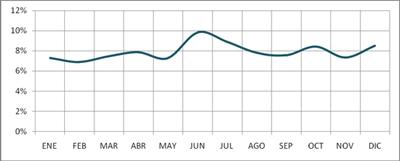 frecuencia-accidentes-transito-meses