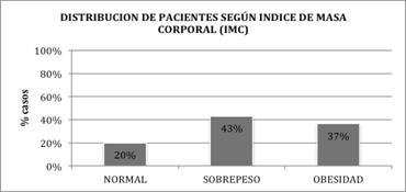 miomatosis-uterina-IMC-indice-masa-corporal