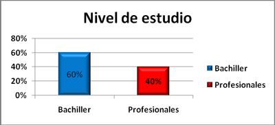 nivel-estudio-trabajadores