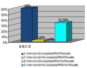 resultados-negativos-medicacion