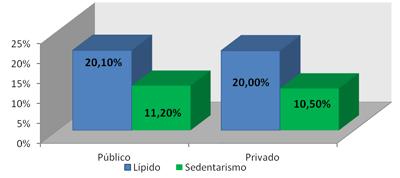 sobrepeso-infantil-lipidos-sedentarismo