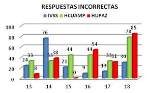 capacitacion-anestesiologia-respuestas-incorrectas-farmacologia