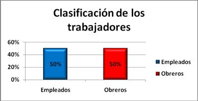 clasificacion-trabajadores