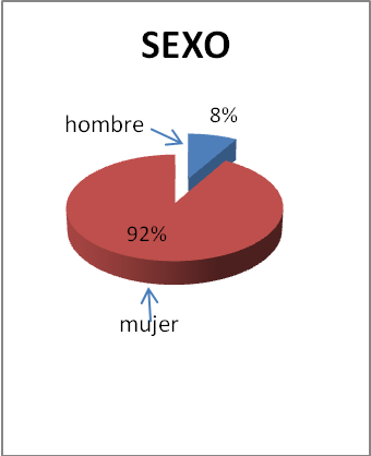 cuidador-principal-sexo