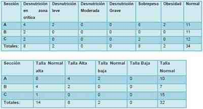 diagnostico-nutricional-cuarto-grado