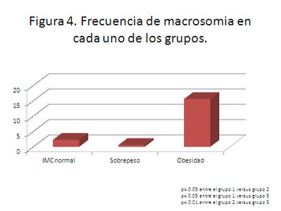 macrosomia-embarazo-obesidad