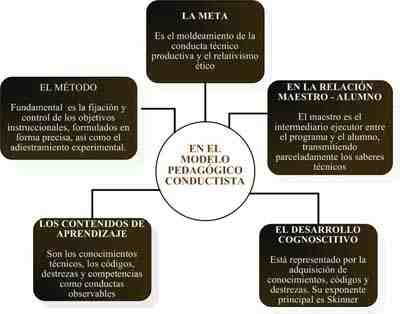 modelo-pedagogico-conductista