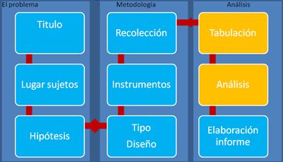 problema-metodologia-analisis