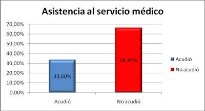 asistencia-servicio-medico