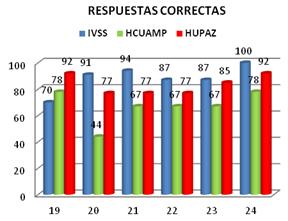 capacitacion-anestesiologia-respuestas-correctas-monitorizacion