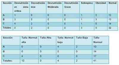 diagnostico-nutricional-estudiantes