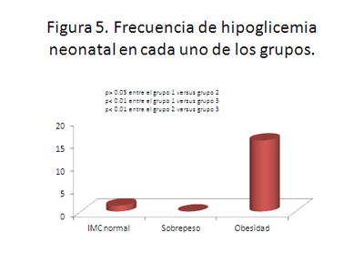 obesidad-embarazo-hipoglicemia-neonatal