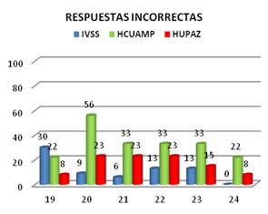 capacitacion-anestesiologia-respuestas-incorrectas-monitorizacion