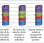 Cumplimiento de los cuidados y principios bioéticos a pacientes con duelo perinatal